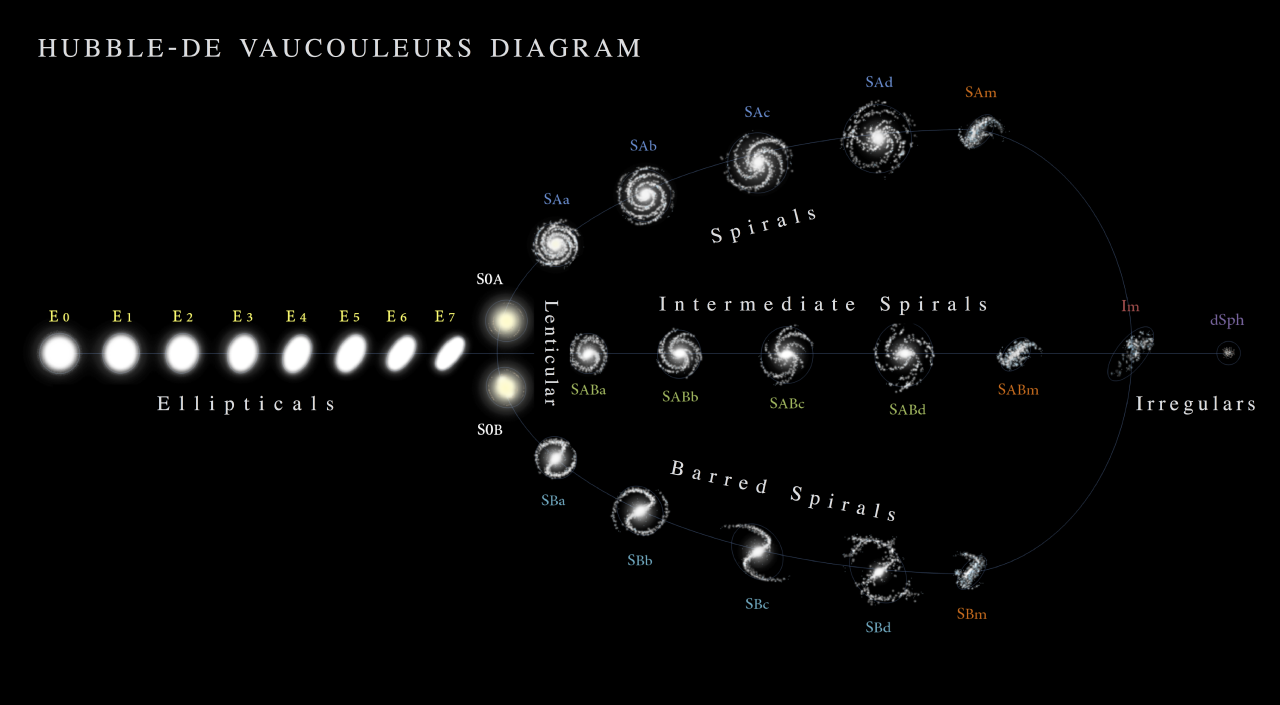 Hubble_-_de_Vaucouleurs_Galaxy_Morphology_Diagram-mini
