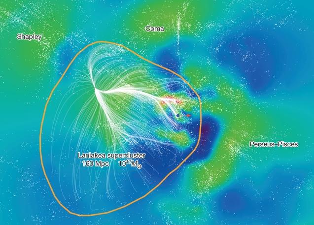 Laniakea-supercluster-TULLY