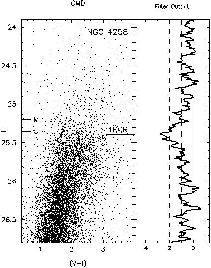 M106-NGC4254-TRGB-example