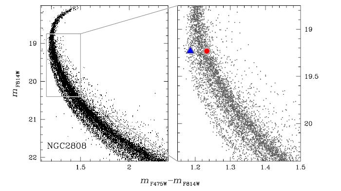 NGC2808-3pop