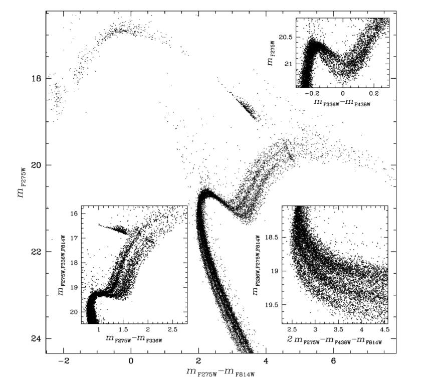 NGC2808-HST-CMD-15Milone-1