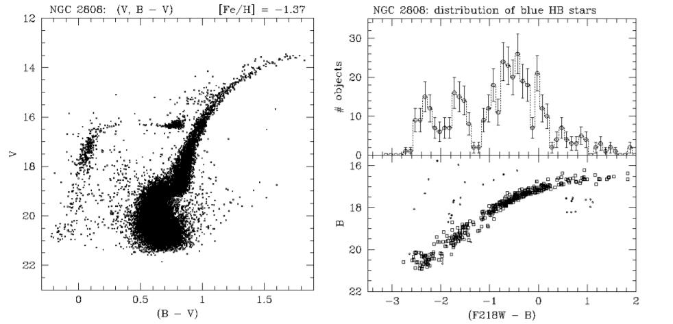NGC2808-HST-CMD-97Sosin-m