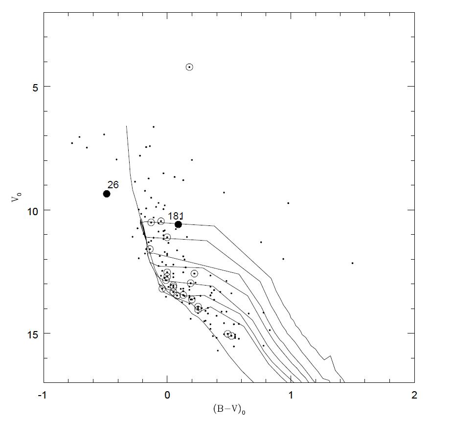 NGC6910-preMS-isoch