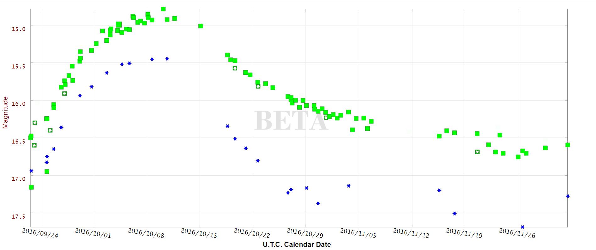 SN1016gkg-AAVSO-Calendar_Date-crd