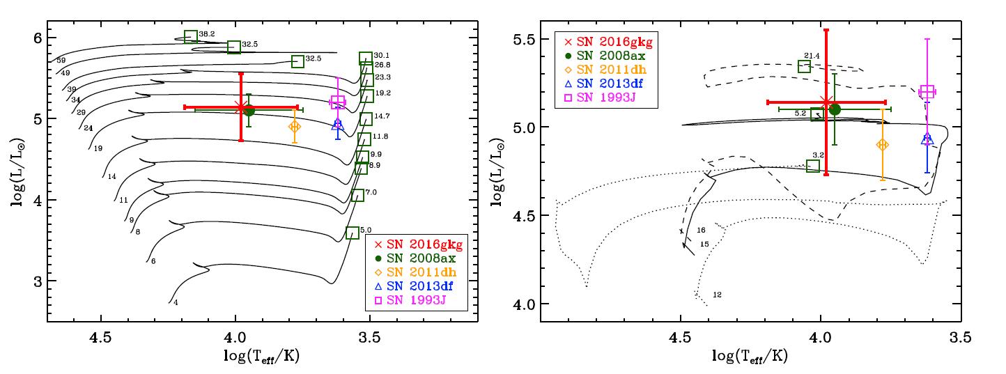 SN2016gkg-eletpalyak