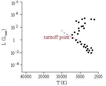 turnoff_point